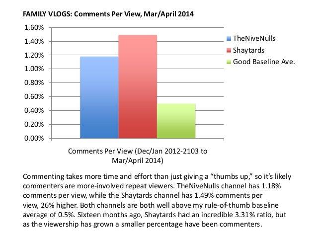 0.00% 0.20% 0.40% 0.60% 0.80% 1.00% 1.20% 1.40% 1.60% Comments Per View (Dec/Jan 2012-2103 to Mar/April 2014) TheNiveNulls...
