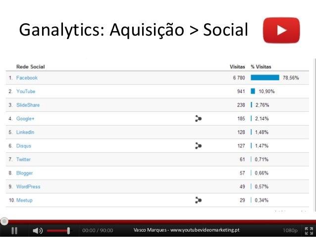 Ganalytics: Aquisição > Social  Vasco Marques - www.youtubevideomarketing.pt