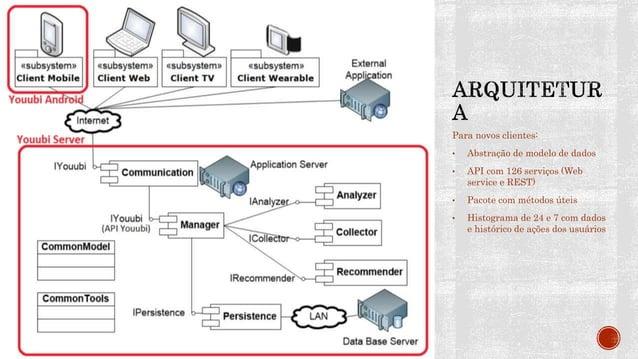 Protótipo funcional avaliado com usuários finais