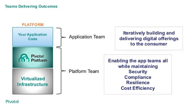 Teams Delivering Outcomes Your Application Code Virtualized Infrastructure PLATFORM Platform Team Application Team Iterati...