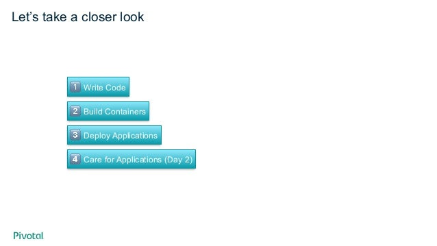 """Let's take a closer look ! Write Code """" Build Containers # Deploy Applications $ Care for Applications (Day 2)"""