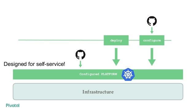 configure configure configure deploy deploy deploy Configured PLATFORM Infrastructure deploy configure Designed for self-s...