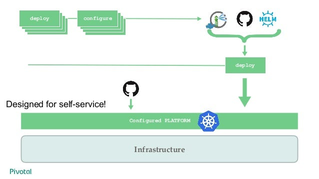 Deploy Applications GitOps & Immutable Infrastructure