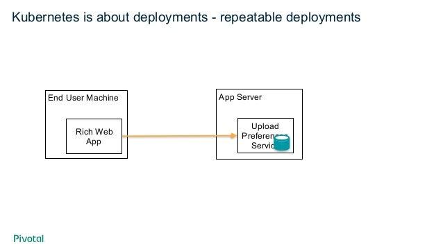 End User Machine Kubernetes is about deployments - repeatable deployments Rich Web App App Server Upload Preferences Servi...