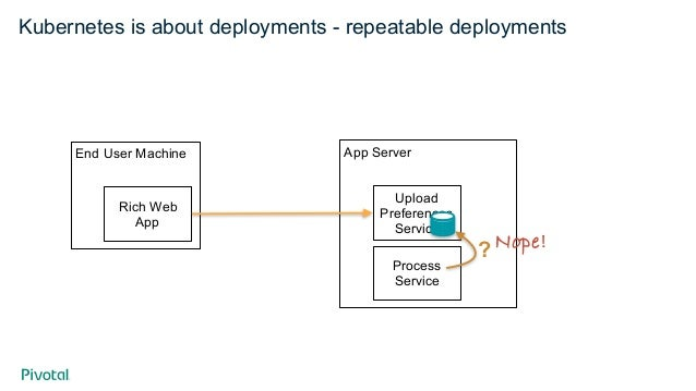 Kubernetes is about deployments - repeatable deployments App Server Upload Preferences Service Process Service deployment:...