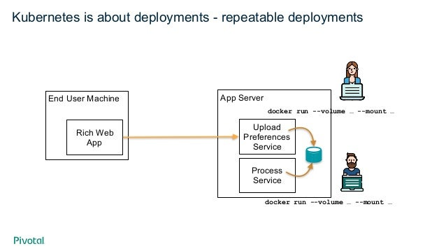 But remember this picture… PROCESS SERVICE LOADBALANCING PROCESS SERVICE PROCESS SERVICE You provide this! And this!