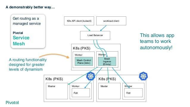 Services App Server Upload Preferences Service Process Service
