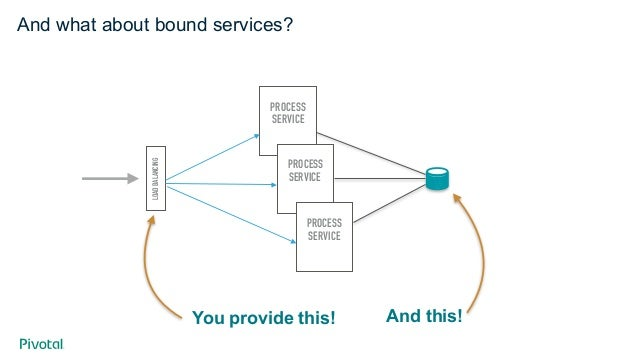 External Services App Server Upload Preferences Service Process Service How will app teams get credentials? How will they ...