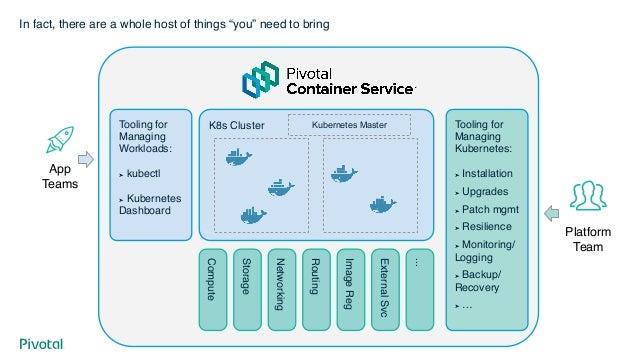 Confidential │ ©2019 VMware, Inc. 50 Run Build Manage We can help Enterprise Kubernetes On-premises   Public Cloud   E...