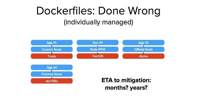 Confidential │ ©2019 VMware, Inc. 60 Run Build Manage We can help Enterprise Kubernetes On-premises   Public Cloud   E...