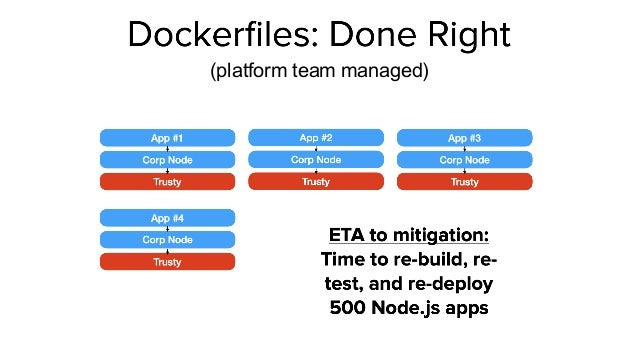 Providing the Right Platform and Responsibilities 1.   1. Both app ops and platform ops  1. Cloud-native Patterns yield au...