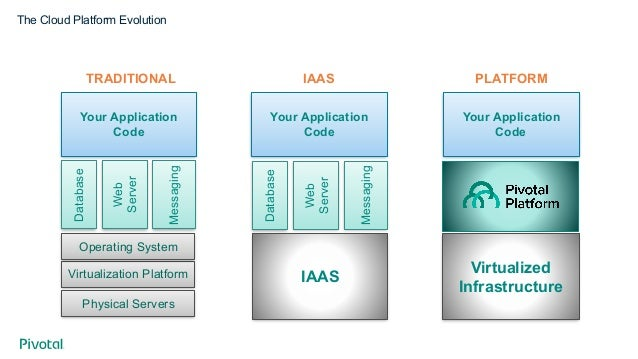 The Cloud Platform Evolution TRADITIONAL IAAS Virtualization Platform Operating System Database Web Server Messaging Your ...