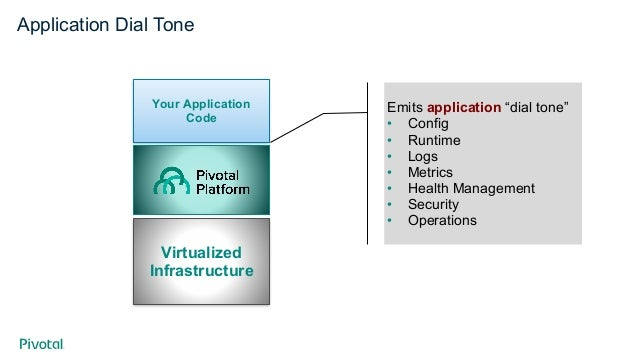 """Application Dial Tone Emits application """"dial tone"""" • Config • Runtime • Logs • Metrics • Health Management • Security • O..."""