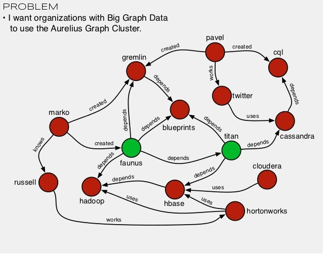 PROBLEM• I want organizations with Big Graph Data   to use the Aurelius Graph Cluster.                                    ...