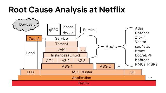 YOW2018 Cloud Performance Root Cause Analysis at Netflix