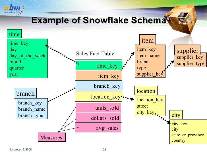 Data Warehousing And Mining. Branchname Branchtype Branch 22 Exle Of Snowflake Schema. Wiring. Data Warehouse Star Schema Payroll At Scoala.co