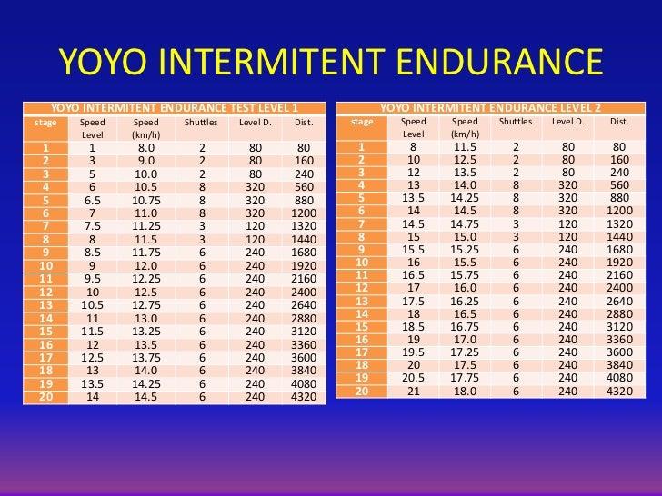 audio yoyo test resistencia intermitente