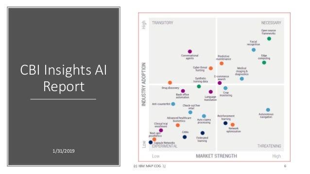 quality design fabbd 3a3ca CBI Insights AI Report 1 31 2019 (c) IBM MAP COG .