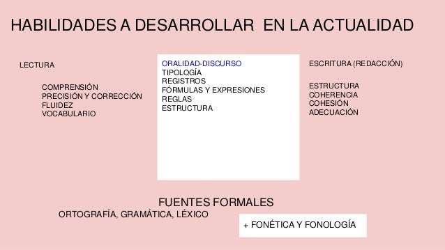 HABILIDADES A DESARROLLAR EN LA ACTUALIDAD LECTURA COMPRENSIÓN PRECISIÓN Y CORRECCIÓN FLUIDEZ VOCABULARIO ESCRITURA (REDAC...