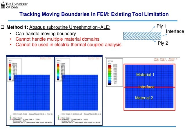Surface Ablation in Fiber-Reinforced Composite Laminates