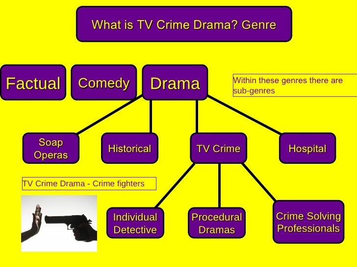 What is TV Crime Drama? GenreFactual         Comedy              Drama       Within these genres there are                ...
