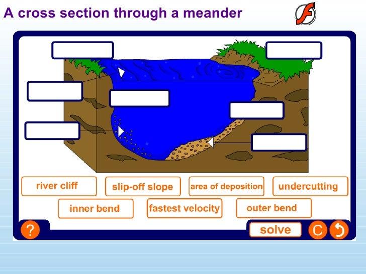 Yr 11 Rivers Revision 2009