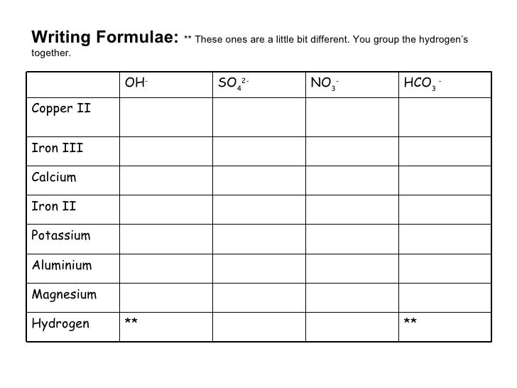 Year 8 Chemistry Formula Writing