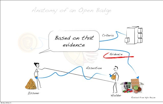 Anatomy of an Open Badge Criteria Evidence Remixed from Kyle Bowen Image I trust you Narratives to do this Based on that e...