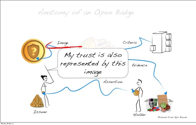 Open Badges? ut degrees, certificates, diplomas?) Anatomy of an Open Badge Criteria Evidence Remixed from Kyle Bowen Image ...