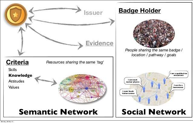 Social NetworkSemantic Network People sharing the same badge / location / pathway / goals Badge Holder Criteria Skills Kno...