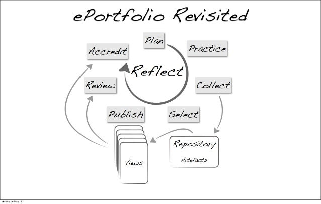 ePortfolio Revisited Monday, 26 May 14