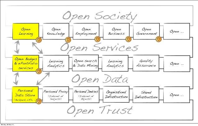 Open Services Open Data Learning Analytics Quality Assurance Learning Analytics Open ... Open Trust Open Society Open Lear...