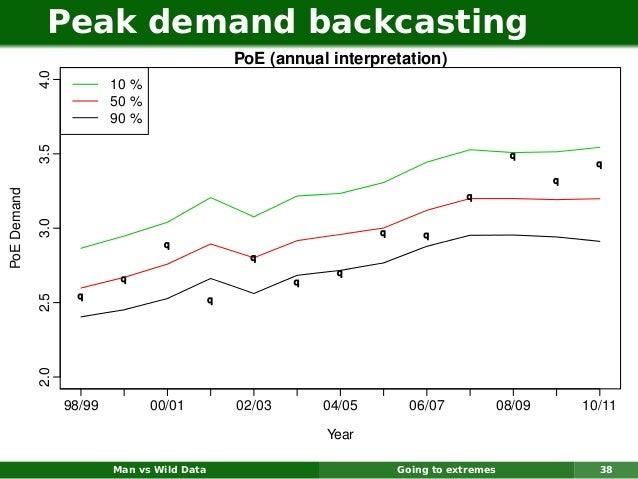 Peak demand backcasting                                                  PoE (annual interpretation)             4.0      ...