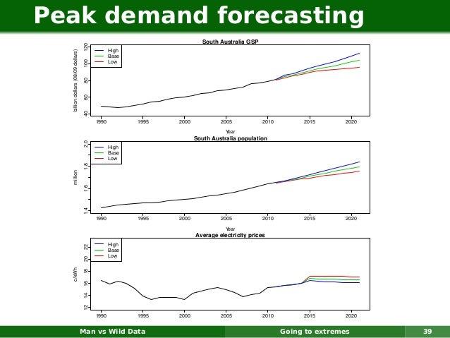 Peak demand forecasting                                                                         South Australia GSP       ...
