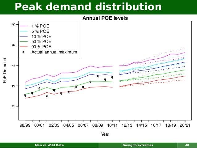 Peak demand distribution                                                     Annual POE levels             6              ...