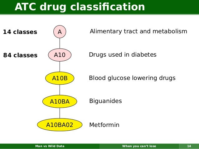 ATC drug classification14 classes           A      Alimentary tract and metabolism84 classes         A10      Drugs used in...