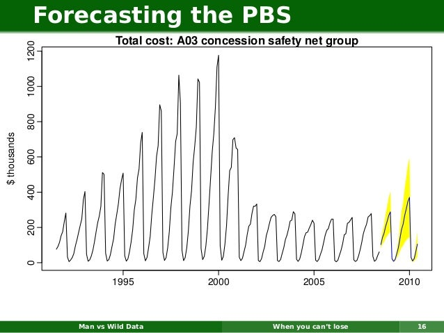 Forecasting the PBS                              Total cost: A03 concession safety net group              1200            ...