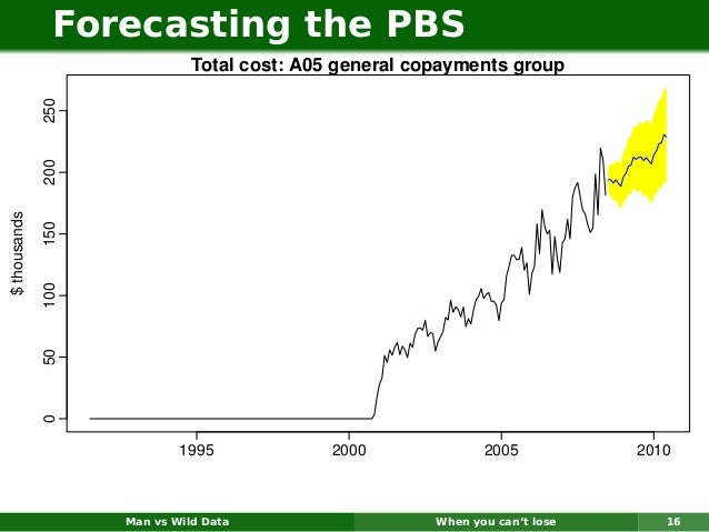 Forecasting the PBS                              Total cost: A05 general copayments group              250              20...