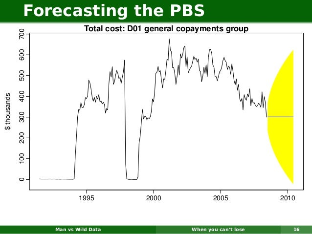 Forecasting the PBS                              Total cost: D01 general copayments group              700              60...