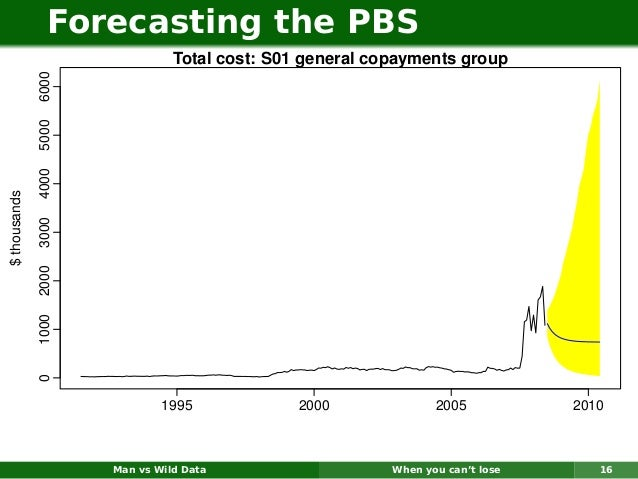 Forecasting the PBS                               Total cost: S01 general copayments group              6000              ...