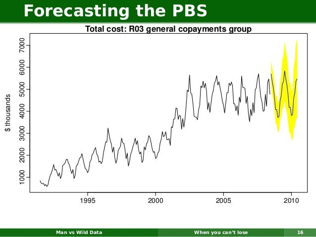 Forecasting the PBS                                                             Total cost: R03 general copayments group  ...