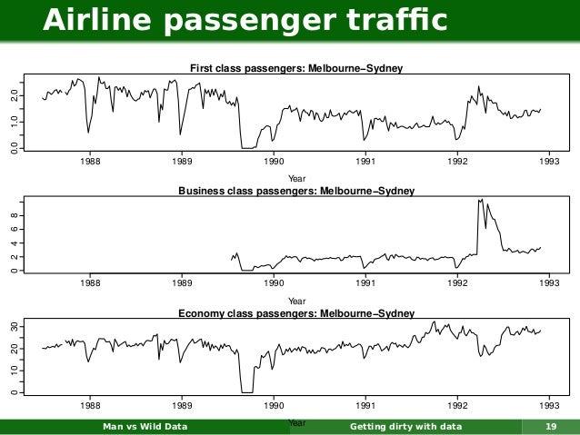 Airline passenger traffic                                        First class passengers: Melbourne−Sydney2.01.00.0         ...