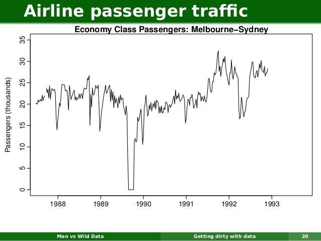 Airline passenger traffic                                     Economy Class Passengers: Melbourne−Sydney                   ...