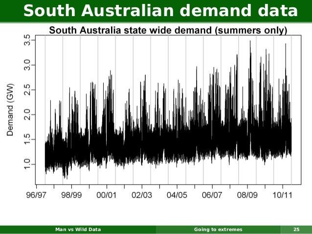 South Australian demand data   Man vs Wild Data   Going to extremes   25
