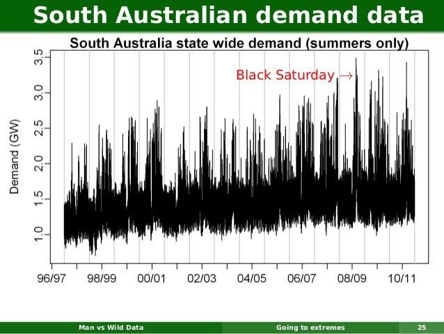 South Australian demand data                      Black Saturday →   Man vs Wild Data        Going to extremes   25