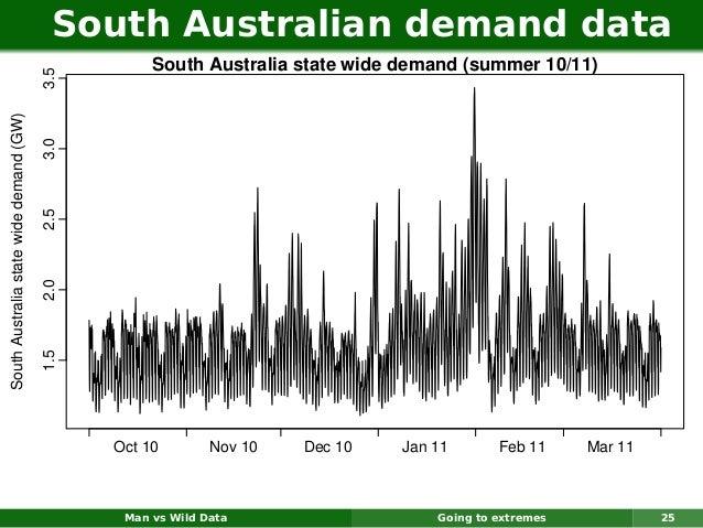 South Australian demand data                                                    South Australia state wide demand (summer ...