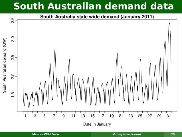 South Australian demand data                                              South Australia state wide demand (January 2011)...