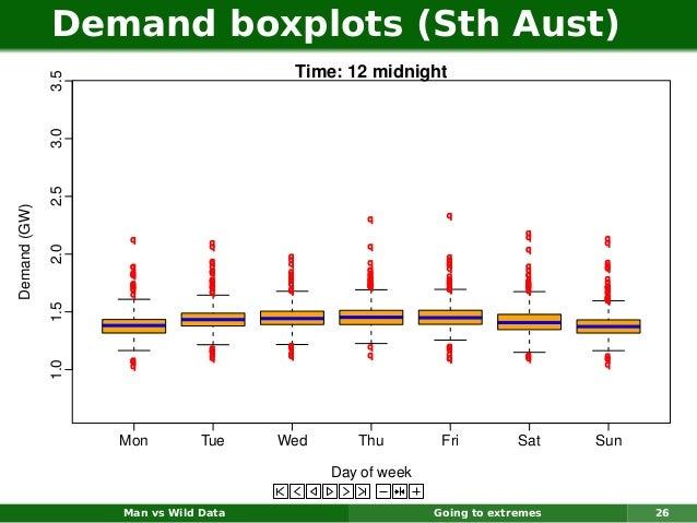 Demand boxplots (Sth Aust)                                        Time: 12 midnight              3.5              3.0     ...