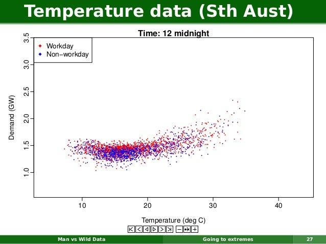 Temperature data (Sth Aust)                                         Time: 12 midnight              3.5                    ...