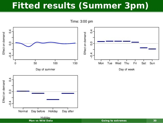 Fitted results (Summer 3pm)                                                                      Time: 3:00 pm            ...
